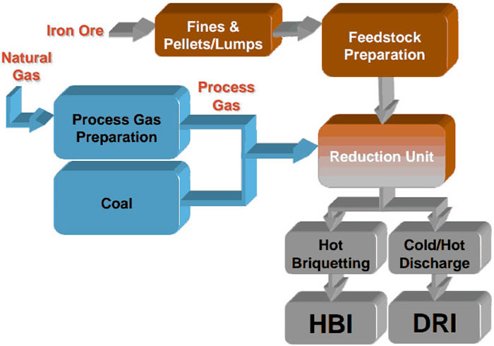 Overview of direct reduction process types